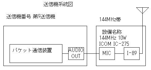 Ic275packet